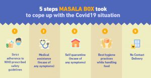Masala Box Covid19 Safety Infographic